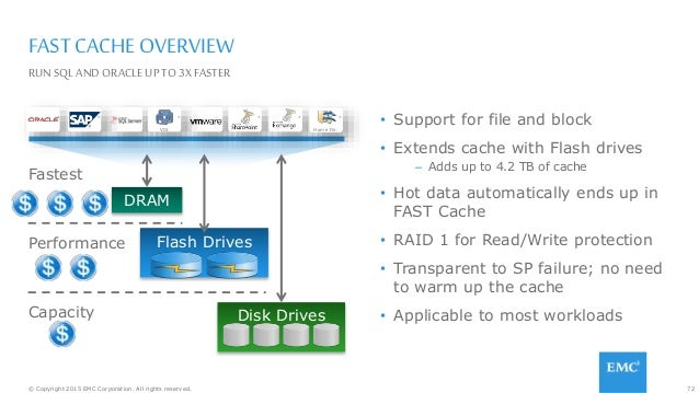 72© Copyright 2015 EMC Corporation. All rights reserved. FAST CACHE OVERVIEW • Support for file and block • Extends cache ...