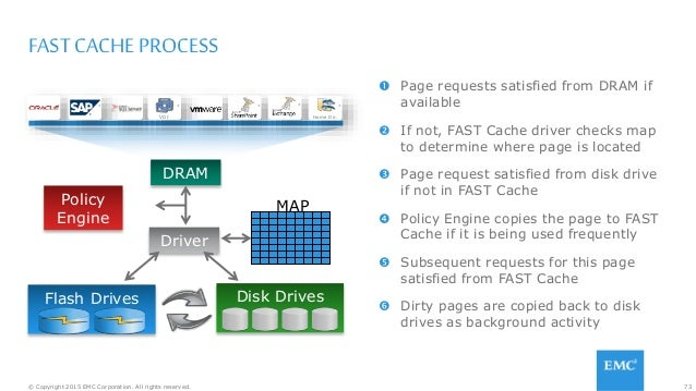 73© Copyright 2015 EMC Corporation. All rights reserved. FAST CACHE PROCESS  Page requests satisfied from DRAM if availab...