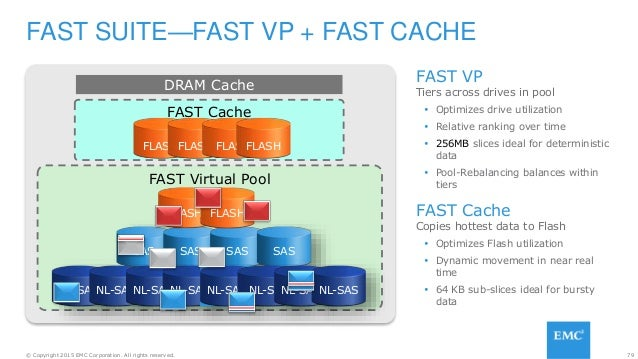 79© Copyright 2015 EMC Corporation. All rights reserved. FAST SUITE—FAST VP + FAST CACHE DRAM Cache FAST Cache FLASHFLASH ...