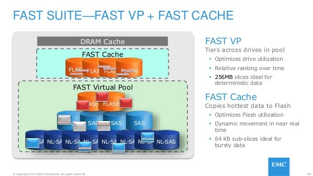 80© Copyright 2015 EMC Corporation. All rights reserved. FAST SUITE—FAST VP + FAST CACHE DRAM Cache FAST Cache FLASH FLASH...