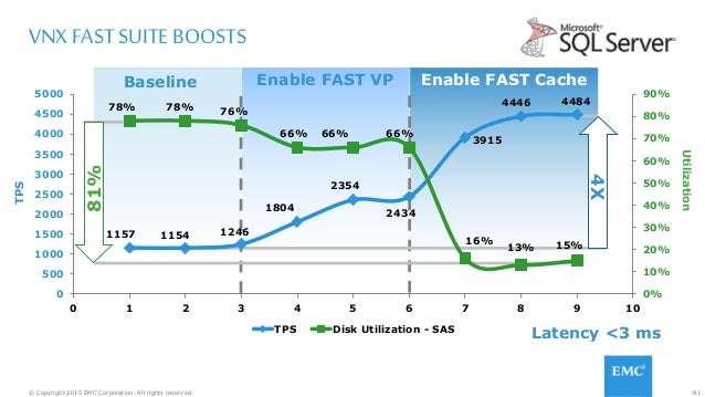 81© Copyright 2015 EMC Corporation. All rights reserved. Enable FAST CacheEnable FAST VPBaseline VNX FAST SUITE BOOSTS 115...