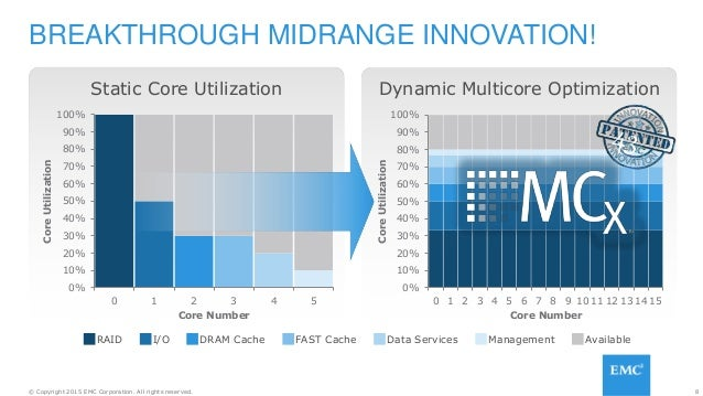 8© Copyright 2015 EMC Corporation. All rights reserved. Dynamic Multicore Optimization 0% 10% 20% 30% 40% 50% 60% 70% 80% ...