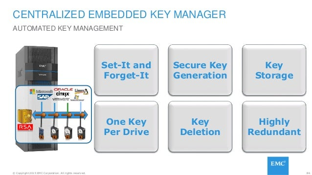 86© Copyright 2015 EMC Corporation. All rights reserved. CENTRALIZED EMBEDDED KEY MANAGER AUTOMATED KEY MANAGEMENT Easy Se...