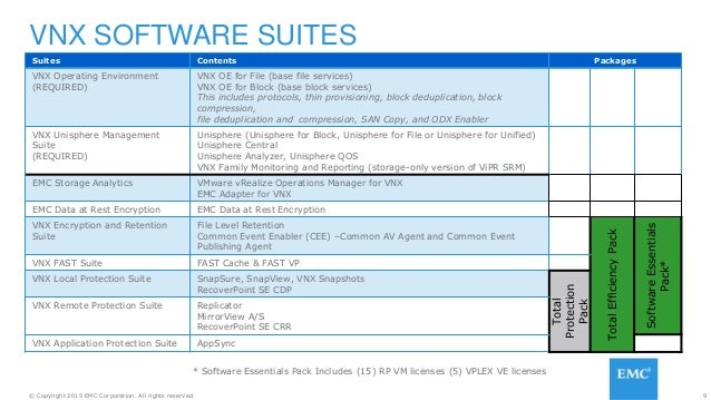 9© Copyright 2015 EMC Corporation. All rights reserved. VNX SOFTWARE SUITES Suites Contents Packages VNX Operating Environ...