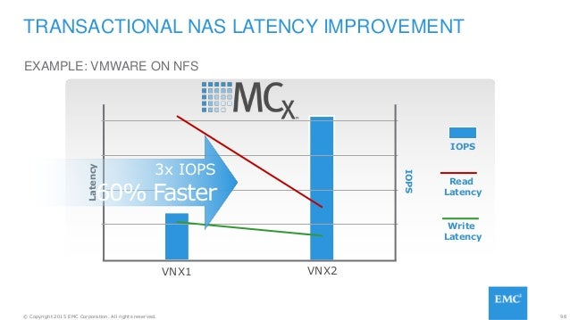 98© Copyright 2015 EMC Corporation. All rights reserved. EXAMPLE: VMWARE ON NFS TRANSACTIONAL NAS LATENCY IMPROVEMENT VNX1...