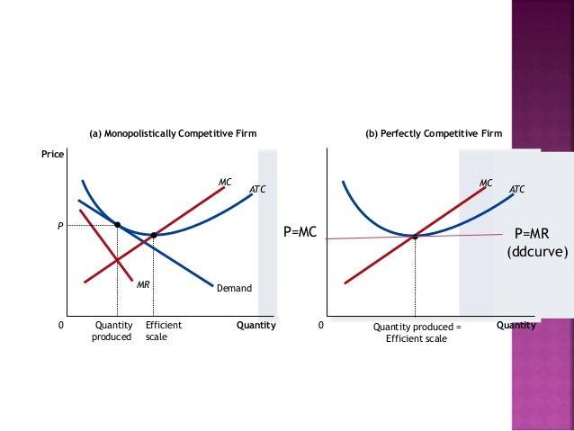 Emdm Monopolistic Competition