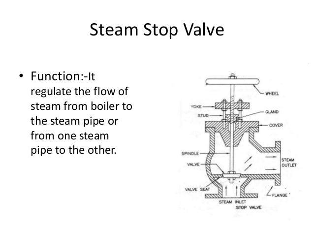 Steam Boiler: Function Of Steam Boiler