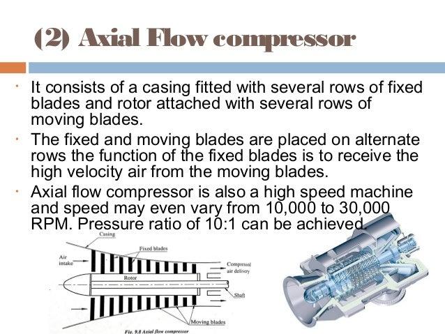 Axial Flow Compressors : Air compressor