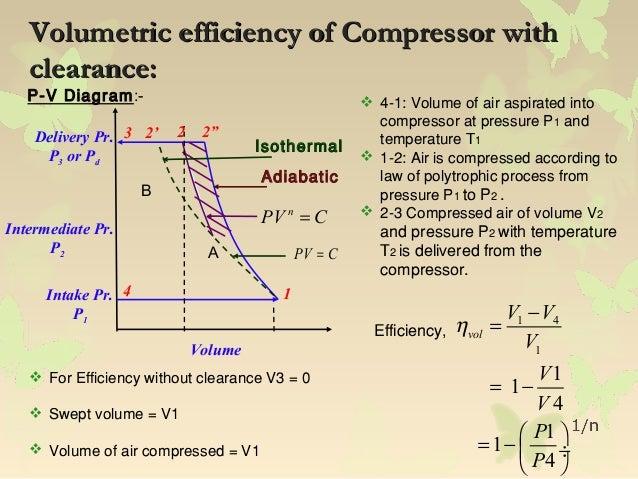 Air compressor efficiency
