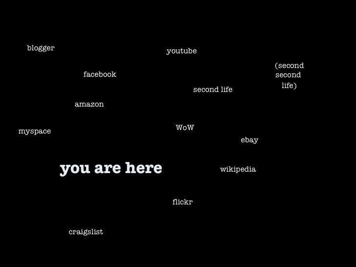 you are here second life WoW facebook youtube craigslist flickr myspace (second second  life) wikipedia blogger ebay amazon