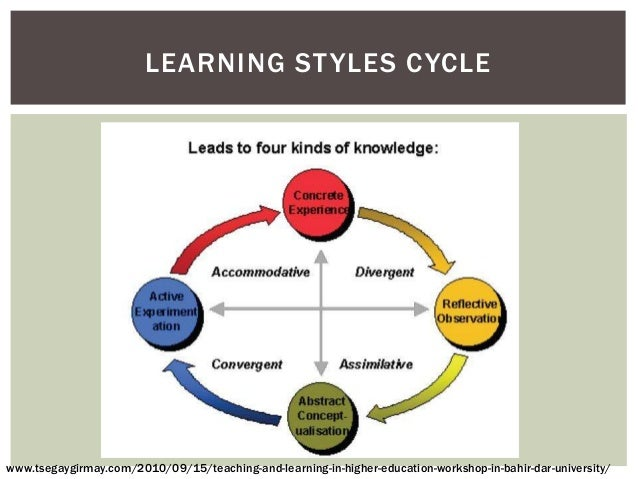 Learning styles - Wikipedia