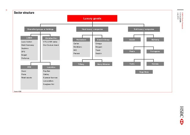 organisational structure of moet hennessy louis vuitton Lvmh moet hennessy louis vuitton se (mc: par)—market cap as of  for a  simplification of lvmh group organizational structure, and it.