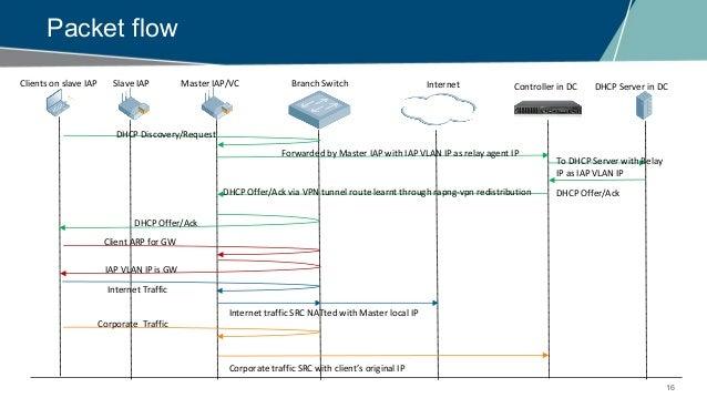 EMEA Airheads- Aruba Instant AP- VPN Troubleshooting