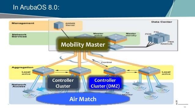 Emea Airheads Arubaos Cluster Manager
