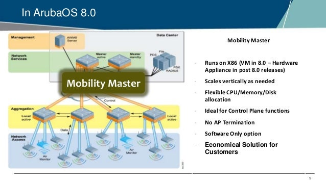 EMEA Airheads- ArubaOS - Cluster Manager