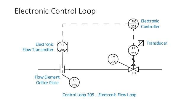 Understanding Control Loop In Pid Pid Process Diagram Pid