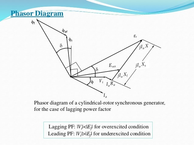 Phasor Diagram Phasor diagram of a cylindrical-rotor synchronous generator, for the case of lagging power factor Lagging P...