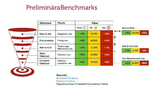 PreliminäraBenchmarks