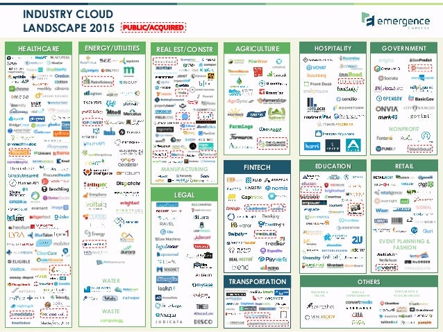 1 INDUSTRY CLOUD LANDSCAPE 2015 HOSPITALITYHEALTHCARE ENERGY/UTILITIES REAL EST/CONSTR GOVERNMENT FINTECH OTHERSTRANSPORTA...