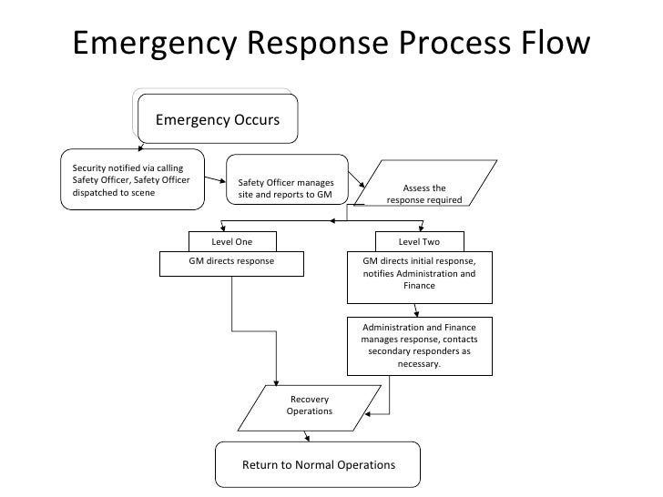 Emergency response plan for Incident response procedure template