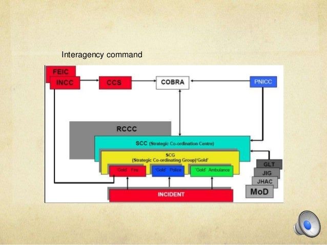 cap emergency services powerpoint Guidelines for fire service operations the fourth report is a technical source for incident commander guidelines for emergency response immediately following large structural collapse ppt, mpeg) on this site adobe pdf file microsoft powerpoint file microsoft word file microsoft.
