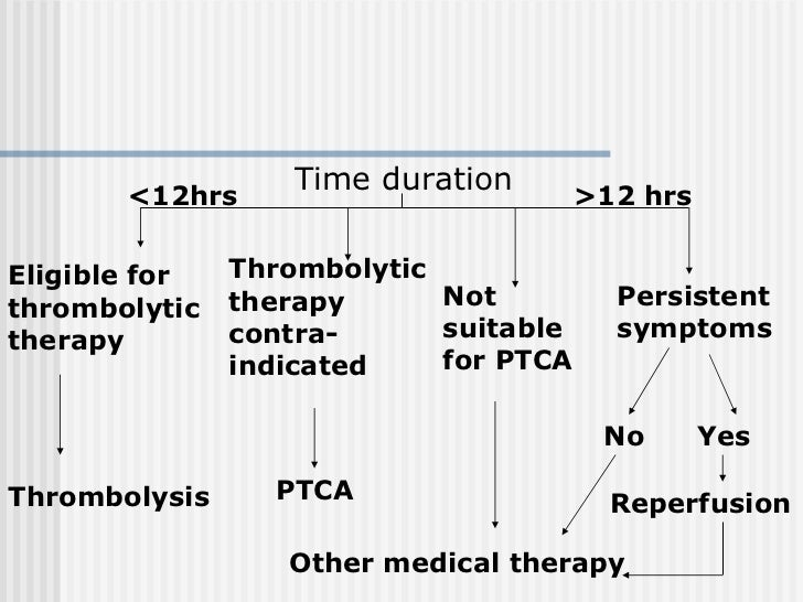 Time duration Eligible for thrombolytic therapy Thrombolytic therapy contra-indicated Not suitable for PTCA Persistent sym...