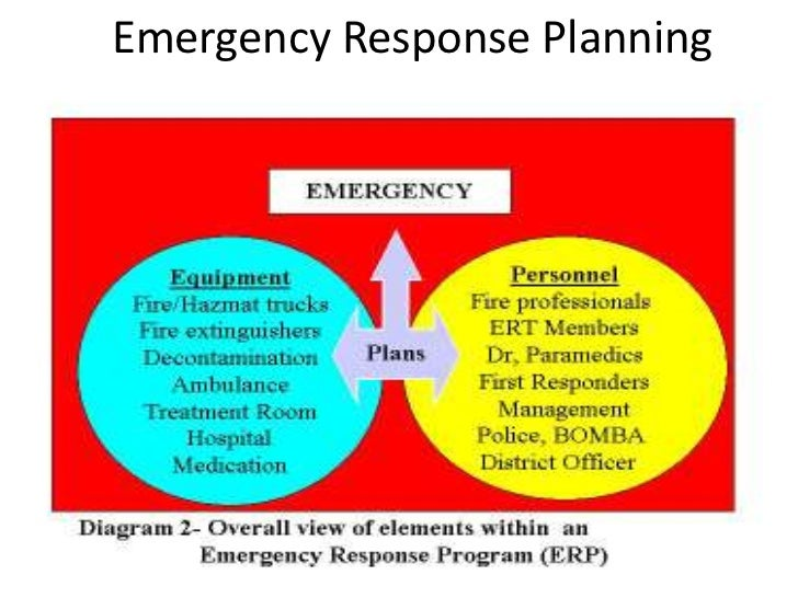Emergency response planning and implementation for Emergency preparedness and response plan template