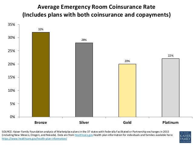 Emergency Room Cost Sharing