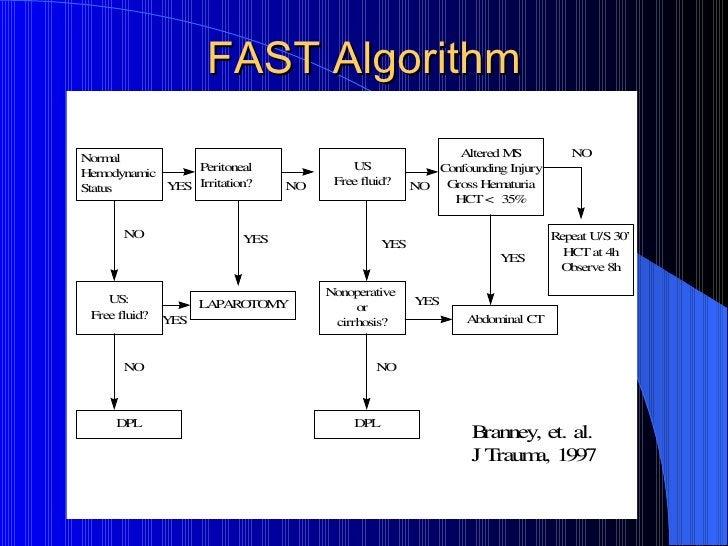 FAST Algorithm