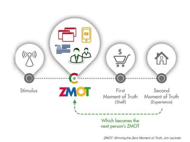 Zmot winning the zero moment ccuart Images