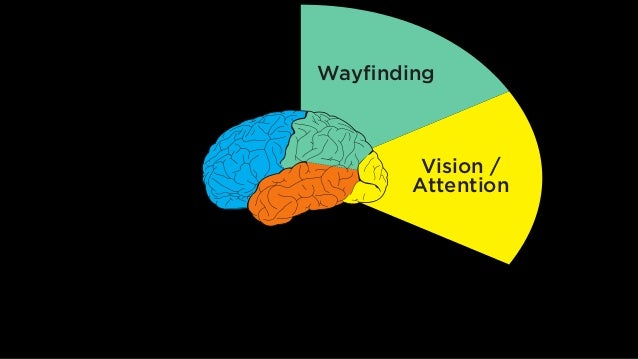 Wayfinding Vision / Attention Memory