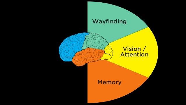 Language Wayfinding Vision / Attention Memory