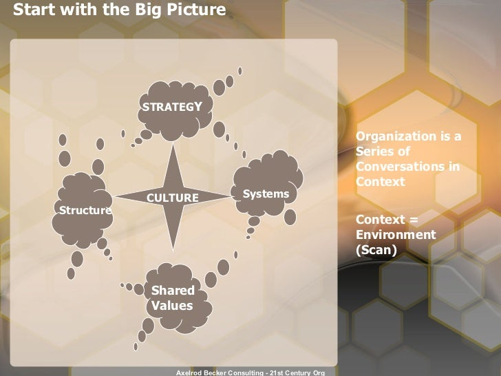 Start with the Big Picture  STRATEG Y Shared Values Structure Systems CULTURE Organization is a Series of Conversations in...