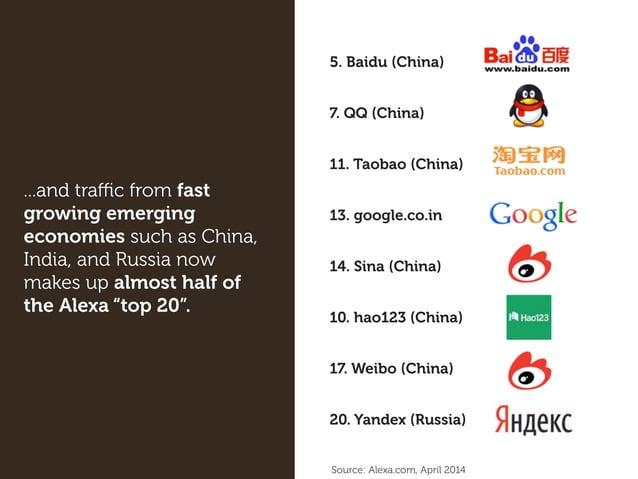 5. Baidu (China) 7. QQ (China) 11. Taobao (China) 13. google.co.in 14. Sina (China) 10. hao123 (China) 17. Weibo (China) 2...