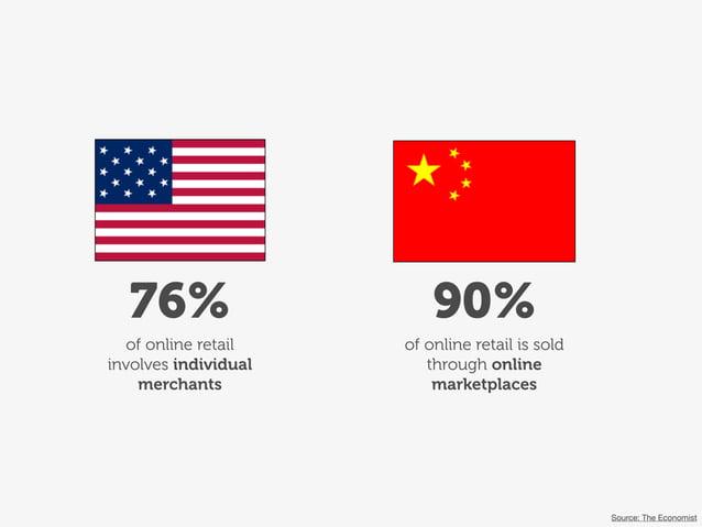 76% of online retail involves individual merchants of online retail is sold through online marketplaces 90% Source: The Ec...