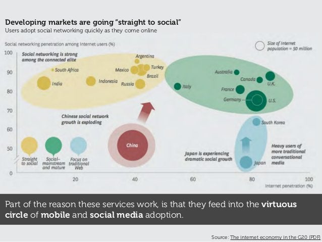 Part of the reason these services work, is that they feed into the virtuous circle of mobile and social media adoption. So...