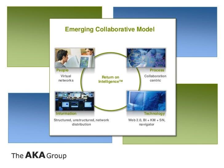 Emerging Collaborative Model People                                                Process   Virtual                  Retu...