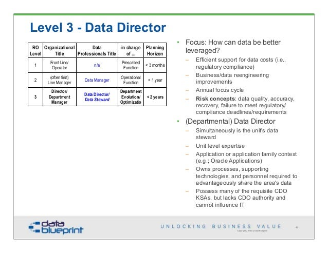 Data ed emerging trends in data jobs 49 copyright 2013 by data blueprint level 3 malvernweather Choice Image