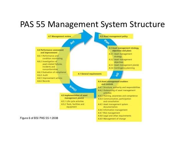 BSI PAS 55 2008 PDF DOWNLOAD