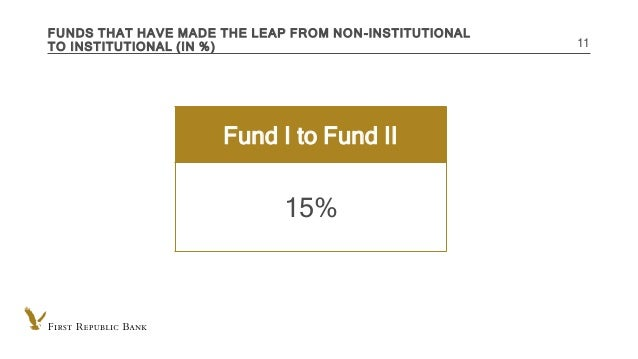INTERNAL USE ONLY FUNDS THAT HAVE MADE THE LEAP FROM NON-INSTITUTIONAL TO INSTITUTIONAL (IN %) 11 Fund I to Fund II 15%
