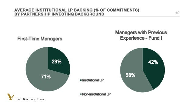 INTERNAL USE ONLY AVERAGE INSTITUTIONAL LP BACKING (% OF COMMITMENTS) BY PARTNERSHIP INVESTING BACKGROUND 12 29% 71% First...