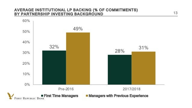 INTERNAL USE ONLY AVERAGE INSTITUTIONAL LP BACKING (% OF COMMITMENTS) BY PARTNERSHIP INVESTING BACKGROUND 13 32% 28% 49% 3...
