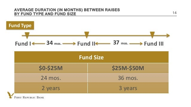INTERNAL USE ONLY AVERAGE DURATION (IN MONTHS) BETWEEN RAISES BY FUND TYPE AND FUND SIZE 14 Fund Size $0-$25M $25M-$50M 24...