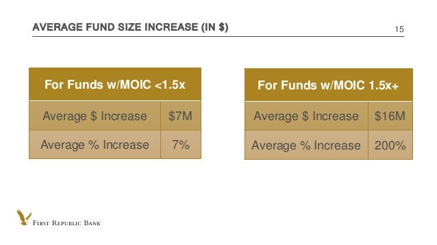 INTERNAL USE ONLY AVERAGE FUND SIZE INCREASE (IN $) 15 For Funds w/MOIC 1.5x+ Average $ Increase $16M Average % Increase 2...