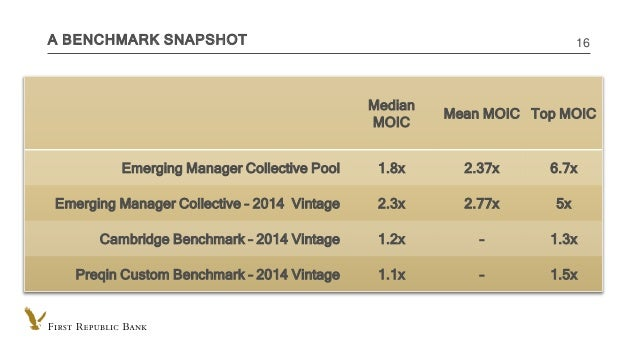INTERNAL USE ONLY A BENCHMARK SNAPSHOT 16 Median MOIC Mean MOIC Top MOIC Emerging Manager Collective Pool 1.8x 2.37x 6.7x ...