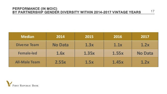 INTERNAL USE ONLY PERFORMANCE (IN MOIC) BY PARTNERSHIP GENDER DIVERSITY WITHIN 2014-2017 VINTAGE YEARS 17 Median 2014 2015...
