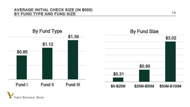 INTERNAL USE ONLY AVERAGE INITIAL CHECK SIZE (IN $000) BY FUND TYPE AND FUND SIZE 19 $0.85 $1.12 $1.39 Fund I Fund II Fund...