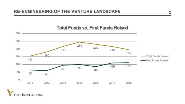 INTERNAL USE ONLY RE-ENGINEERING OF THE VENTURE LANDSCAPE 2 154 180 216 244 230 215 195 63 59 94 99 85 109 111 0 50 100 15...
