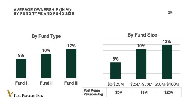 INTERNAL USE ONLY AVERAGE OWNERSHIP (IN %) BY FUND TYPE AND FUND SIZE 20 8% 10% 12% Fund I Fund II Fund III By Fund Type 6...
