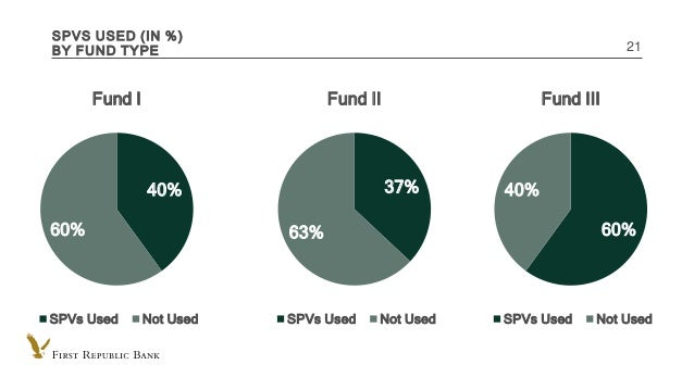 INTERNAL USE ONLY SPVS USED (IN %) BY FUND TYPE 21 40% 60% Fund I SPVs Used Not Used 60% 40% Fund III SPVs Used Not Used 3...